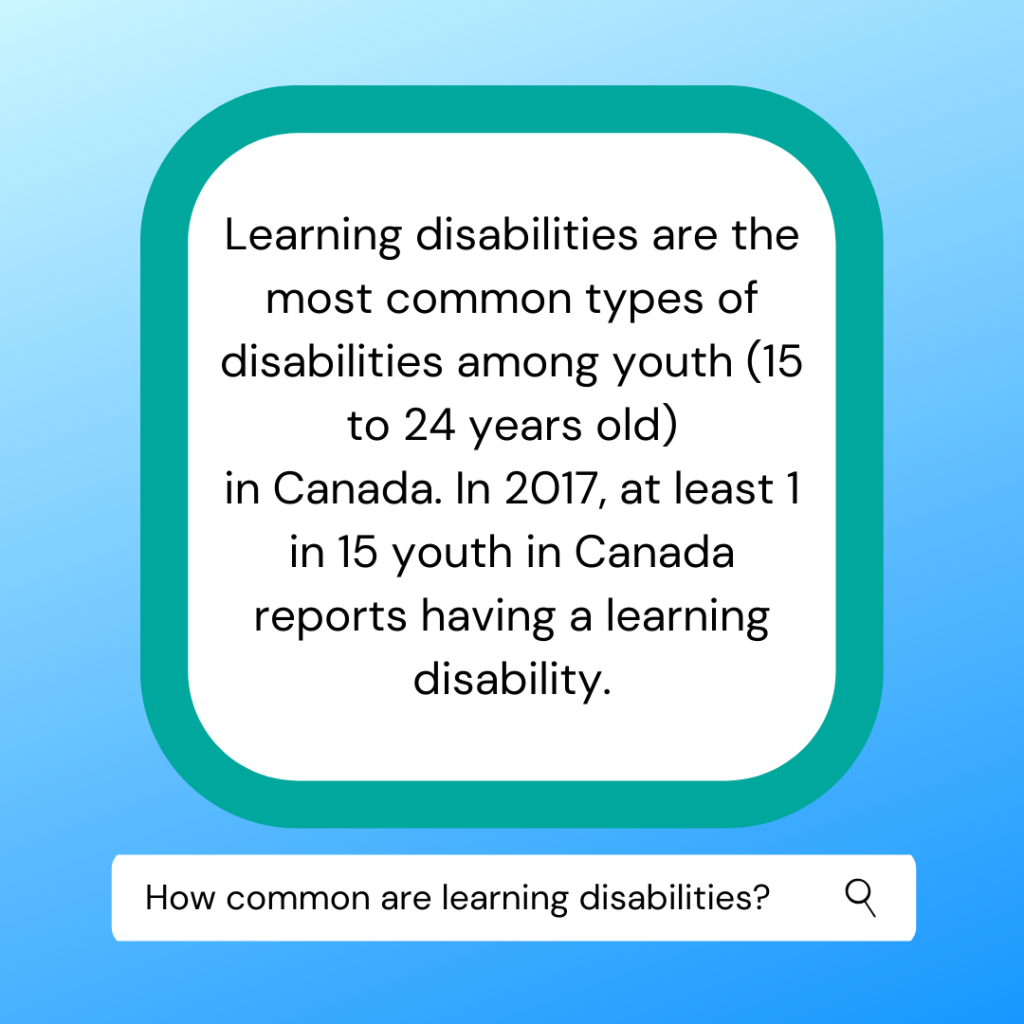 Learning disabilities are the most common disability type among youth ages 15-24. One in fifteen youth in Canada have a learning disability.